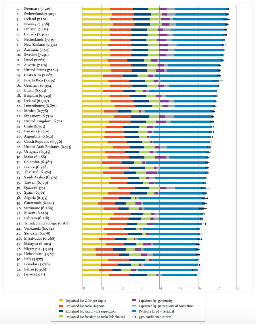 world happiest countries